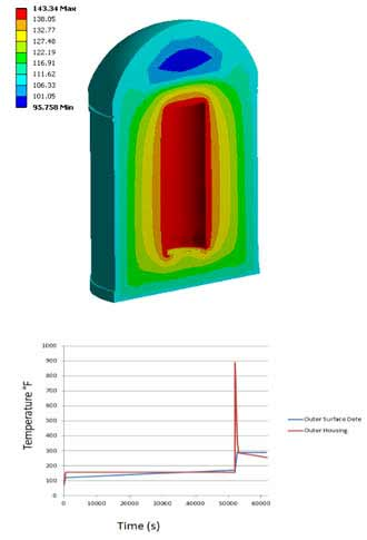 Shorten Design Cycle for Thermal Radiation Detector System