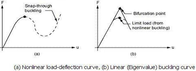 Linear vs. NonLinear Buckling Analyses